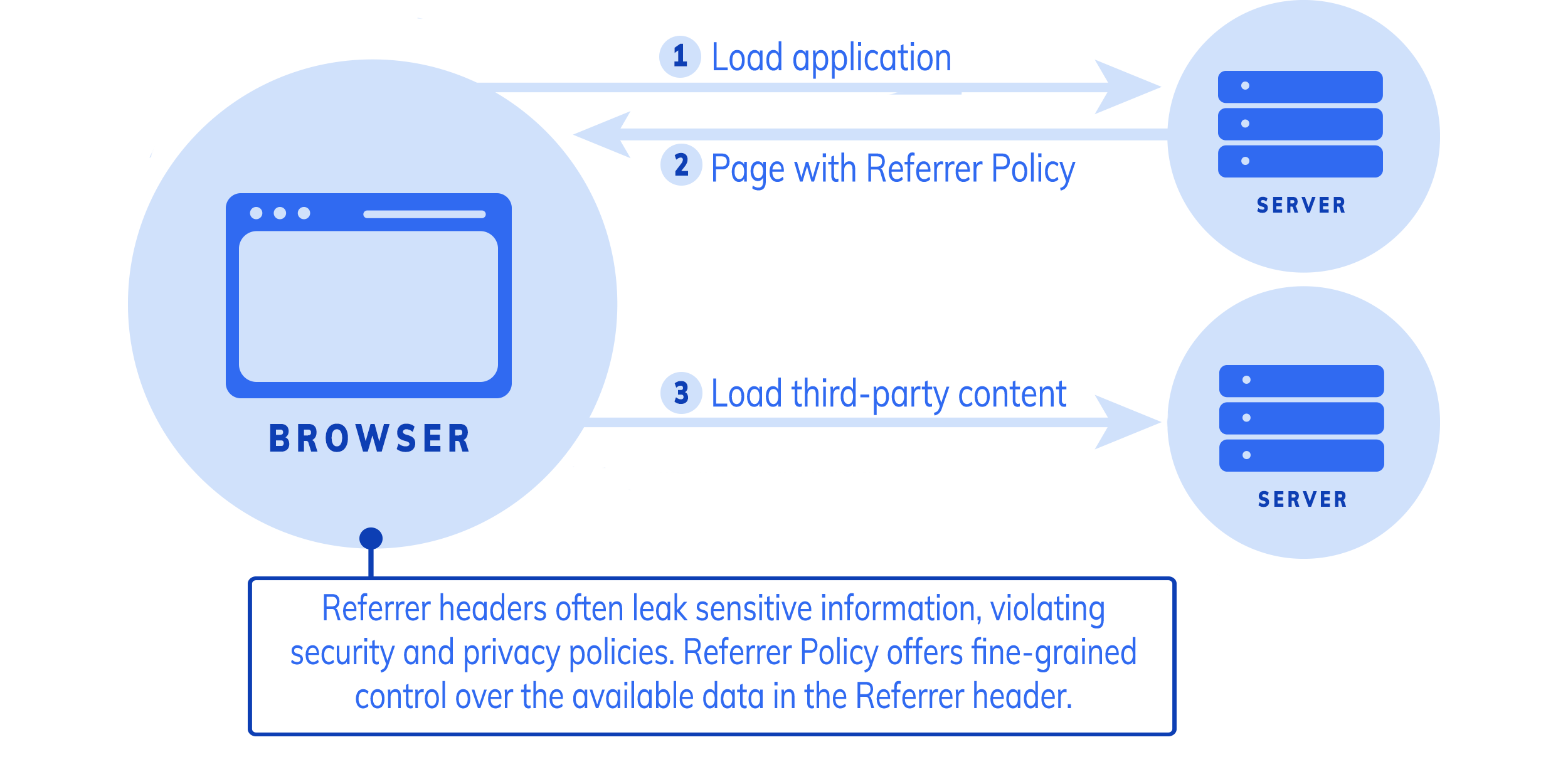 Tala Referrer Policy graphic (1)