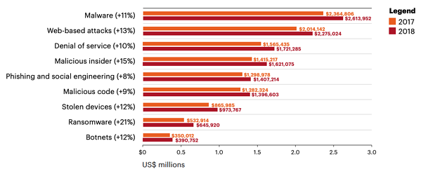 annual-cost-of-cybercrime-1