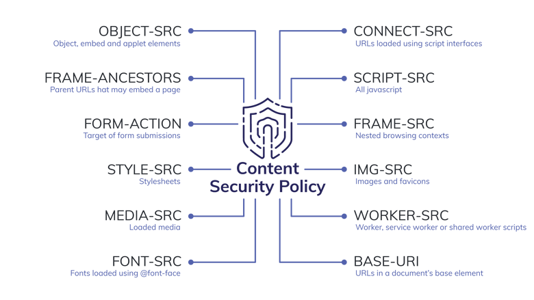 content security policy tala-1